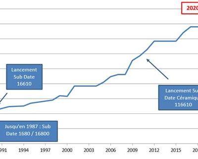 Evolution du prix d'une Rolex Submariner Date neuve entre 1988 et 2020