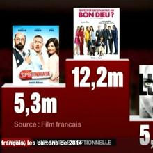 2014 une des meilleures années pour la fréquentation des salles de cinéma en France (CNC)