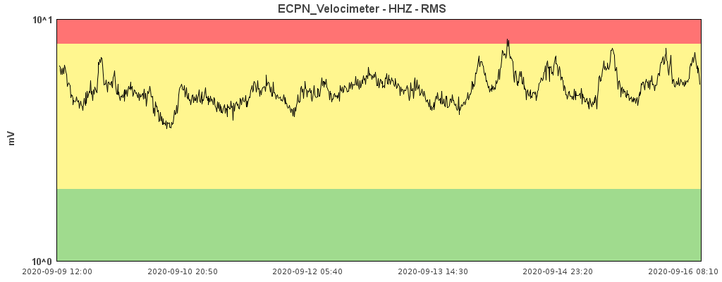 Etna - variations in the amplitude of the tremor in average values on 09/16/2020 / 8:10 am - Doc. INGV OE