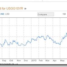 USA : la bulle obligataire et dérapage budgétaire incontrôlable