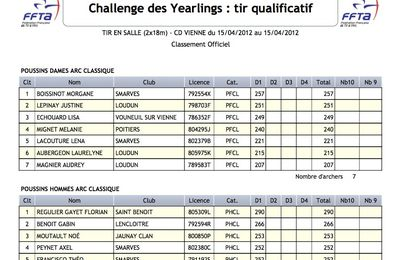 Challenge des Yearlings : Tir qualificatif.