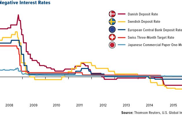 L'une des plus grosses banques hollandaises, ABN Amro va imposer des taux négatifs sur ses comptes commerciaux