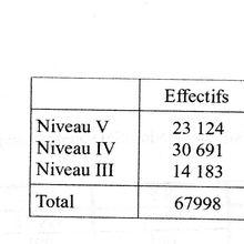 L'enseignement technique agricole à la rentrée 2002-2003. Analyse d'évolutions en cours.