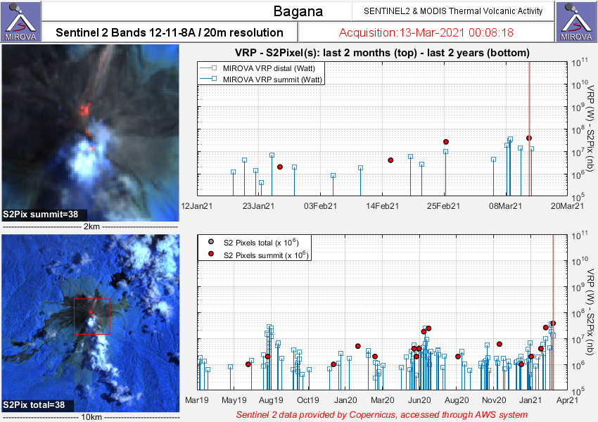 Bagana - Anomalies thermiques au 13.03.2021 / 00h18 - image Sentinel-2 bands 12,11,8A /  MIROVA MODIS thermal activity Last