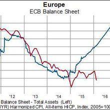 Euro : Game Over ?