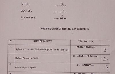 Résultat des élections municipales d'Hyères 1er tour BV10 Fraction du Levant