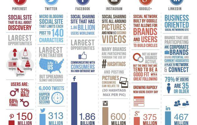 Social marketing : infographie 2017 des usages des réseaux sociaux dans le monde