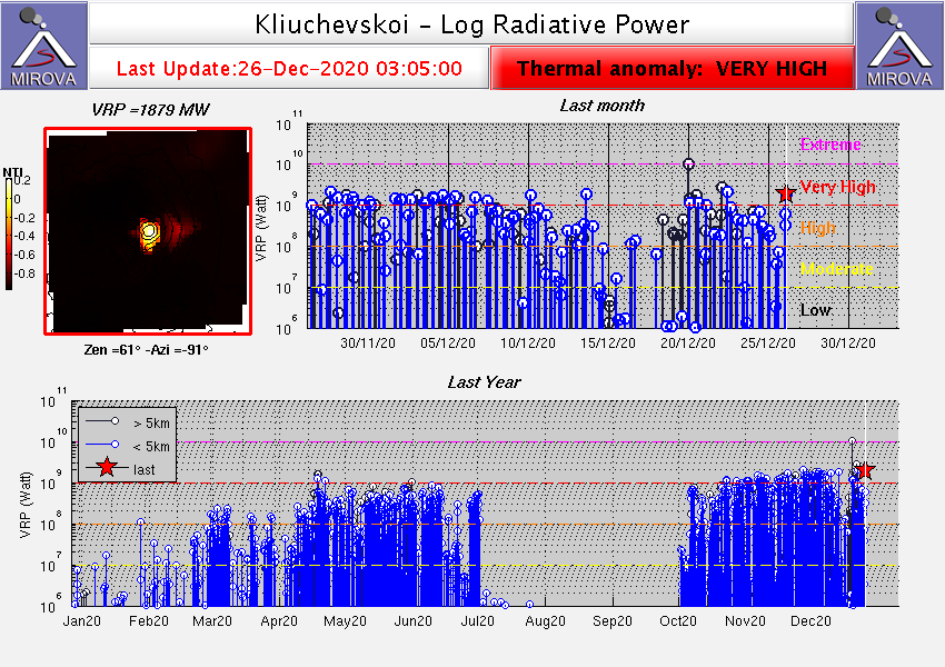 Klyuchevskoy - thermal anomalies at 12/26/2020 / 3:05 am - Doc. Mirova_MODIS_logVRP