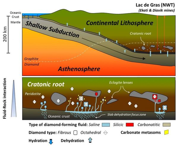 The new study suggests that key part of the original fluid involved in forming some of the rich diamond deposits beneath the NWT, Canada, originates from ancient seawater subducted deep beneath the surface. (Weiss et al., Nature)