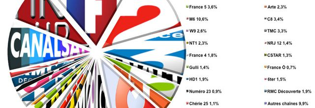 L'audience de la TV du 26 septembre au 2 octobre 2016 (semaine 39)