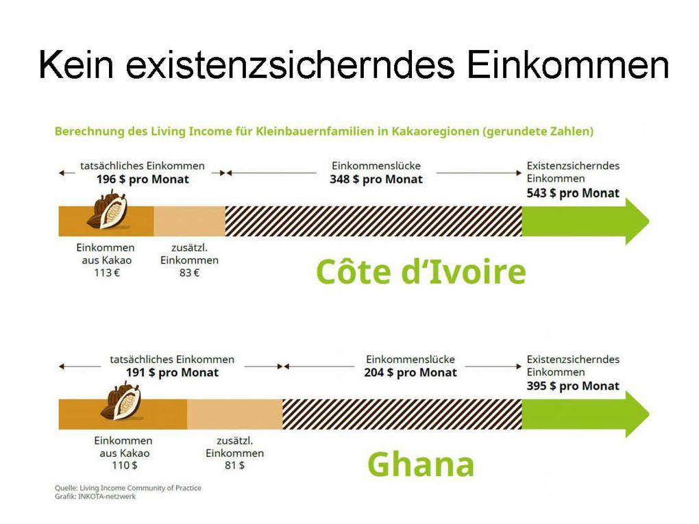 Im Einzelnen ging hier Pfeifer auf die Voraussetzungen für ein existenzsicherndes Einkommen ein (Einkommen müsste in Afrika zwei bis drei Mal so hoch sein). Ein Problem sind die schwankenen und häufig sinkenden Weltmarktpreise, zuletzt am 1. April um 25 Prozent. An einer Tafel Schokoladen bekommen die Kleinbauern am Anfang der Lieferketten nur sechs Prozent der Verkaufspreises, weil nur sehr wenige Unternehmen (drei Konzerne zu 50 % in der Produktion und fünf Unternehmen zu 57 % im Handel) den Markt kontrollieren. In Westafrika werden bis zu zwei Millionen Kinder im Anbau ausgebeutet, massiven Gesundheitsrisiken ausgesetzt durch Pestizide und Masketen. Zu den Umweltschäden gehören der Einsatz von Pestiziden und die rieisge Abholzung des Regenwaldes (Pfeil nach rechts anklicken).