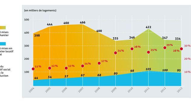 Baisse de la production de logements depuis 10 ans, malgré la remontée des HLM