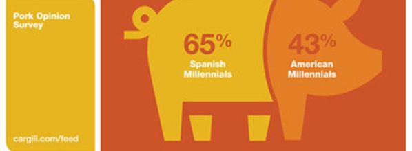 What pigs eat matters to millennials
