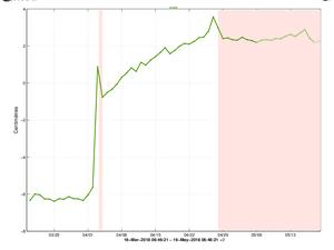 Piton de La Fournaise - Evolution du RSAM (indicateur du trémor volcanique et de l'intensité de l'éruption) entre 20h00 (16h UTC) le 27 avril et 15h00 (11h00 UTC) le 17 mai sur la station sismique de BOR (située au sommet). -- Illustration de la déformation sommitale sur 2 mois. Est ici représentée une ligne de base (variation de distance entre deux récepteurs GPS) traversant le cratère Dolomieu . Une hausse est synonyme d'élongation et donc de gonflement du volcan; inversement une diminution est synonyme de contraction et donc de dégonflement du volcan. Les éventuelles périodes coloriées en rose clair correspondent aux éruptions. - un clic pour agrandir.