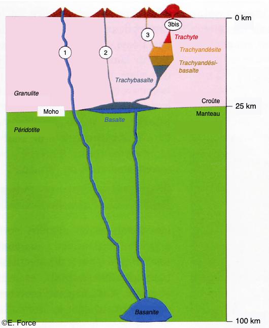 Figure 21. Modalité de l'alimentation magmatique de la Chaine des Puys (illustration : E. Force, d'après A. De Goër & P. Lavina, 1999). 1 : trajet suivi par le magma pour former le Petit Sarcoui ; 2 : trajet suivi par le magma pour former le Lemptégy 1 ; 3 : trajet suivi par le magma pour former le Lemptégy 2 ; 3bis : trajet suivi par le magma pour former le Sarcoui et le Puy Chopine.