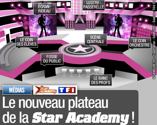 Le nouveau plateau de la Star Academy !