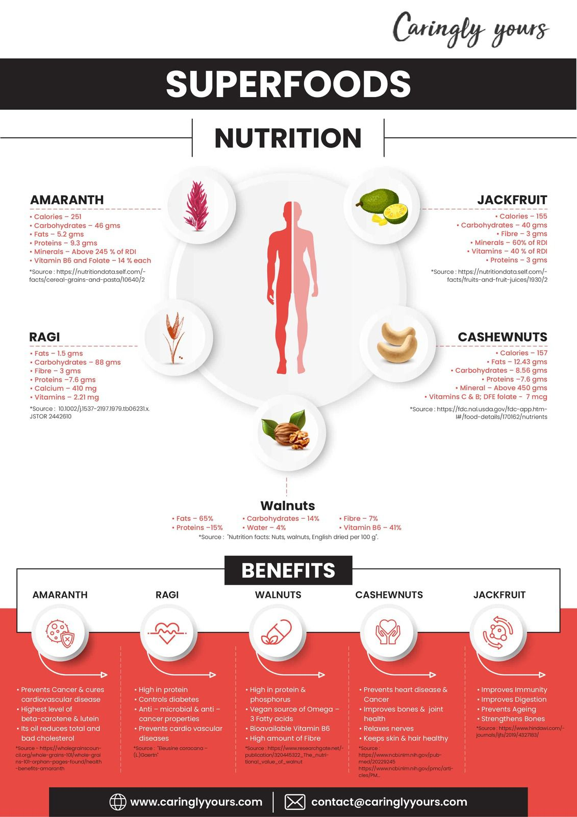 Super Foods Nutrition And It's Benefits - Caringlyyours