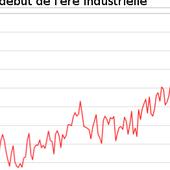 Réchauffement Climatique : où en sommes-nous ? où allons nous ?