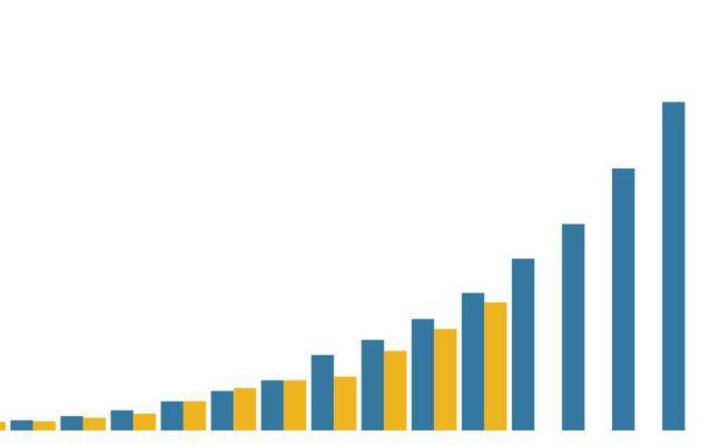 Coronavirus : Ce graphique montre la trajectoire similaire de l'épidémie en France et en Italie (à huit jours d'écart)