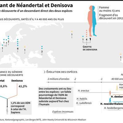 Denny, 13 ans, retouvée dans la Grotte de Dénisova, est la fille d'une Néandertalienne et d'un Homme de Dénisova