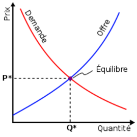 Le prix et les décisions des agents économiques