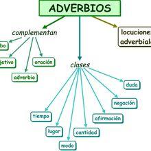 Tipos y ejemplos de adverbios