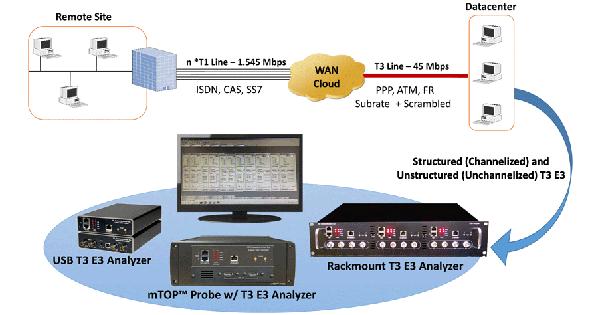 T3 E3 Analyzer aerobernie