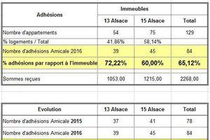 adhésions 2016 - Résultat final