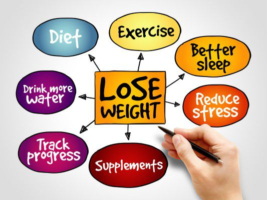 Just Steps To Initiate A Weight Reduction Program