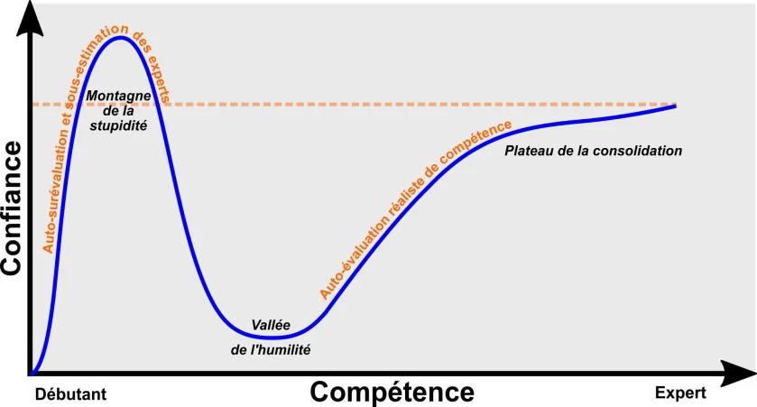 l'effet Dunning-Kruger