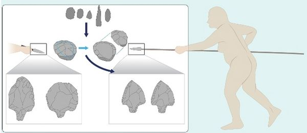 Middle Stone Age (MSA) / Middle Paleolithic (MP) technologies.