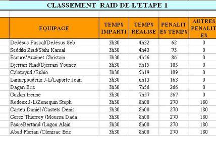 23 janvier 2011, 1ère étape du Rallye M'Hamid Express