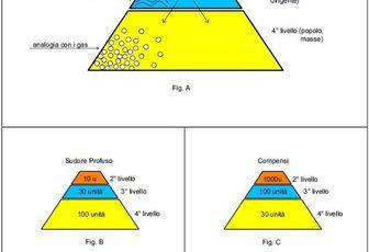 Sistema piramidale - di Lorenzo Parolin