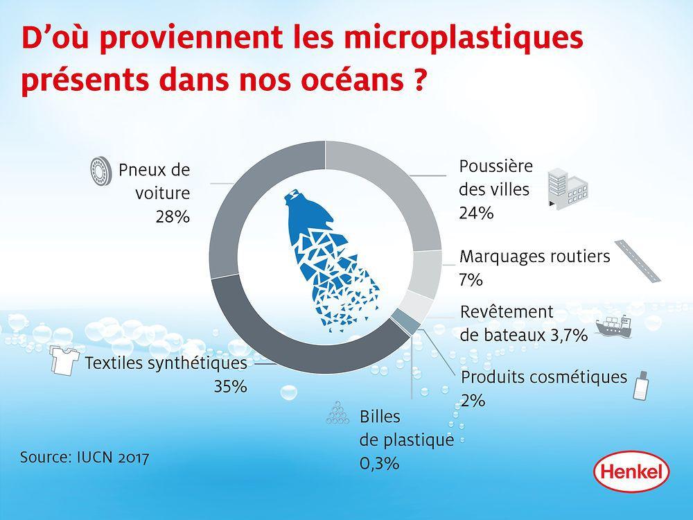 Savez-vous que laver vos habits polluent les mers ? (un article de Nathan V.)