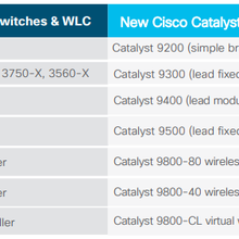 Migrate to the New Cisco Catalyst 9000