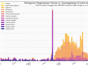 Karangetang - summary table of seismicity on 04.01.2019 and seismogram of 04.01.2019 - Doc. Magma Indonesia - one click to enlarge