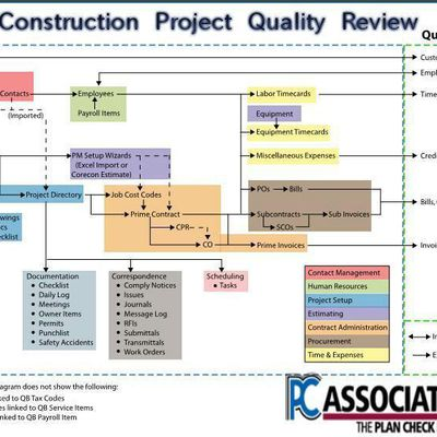 How Can I Finish my Construction Project on Time?