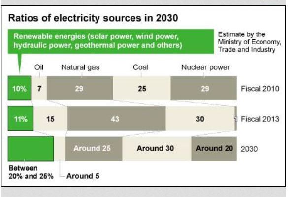 What electricity mix for 2030?