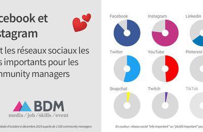Facebook et Instagram sont les Réseaux sociaux les plus importants pour les Community Manager en 2019