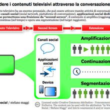 Nasce Confindustria Radio-Tv | @scoopit...