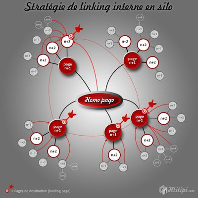 Linking interne : les stratégies performantes …...