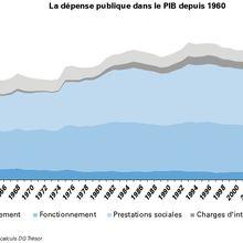 Préjugés sur les dépenses publiques