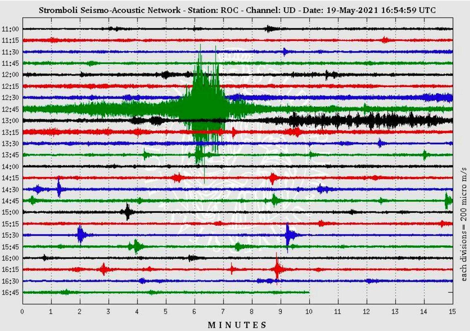 Stromboli - 19.05.2021 - Drumplot stazione sismica ROC de 11 h. à  17 h. UTC - Doc. LGS
