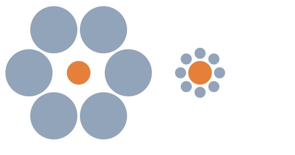 Deux ronds de même taille celui qui est entouré de petits cercles semble plus grand