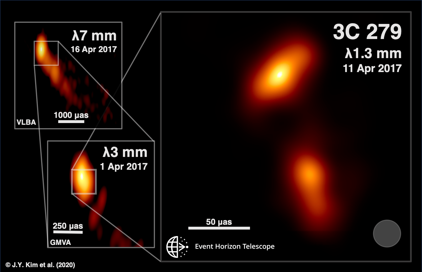 Credit: J.Y. Kim (MPIfR), Boston University Blazar Program (VLBA and GMVA), and Event Horizon Telescope Collaboration