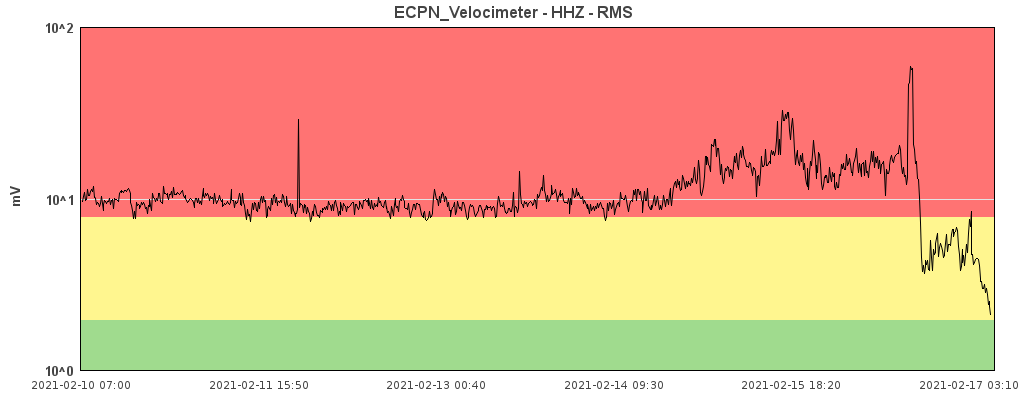 Etna - variations du trémor at 02.17.2021 / 03:10 - Doc INGV OE