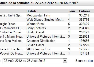 Box-office (33) : Expendables 2 bougrement efficace.