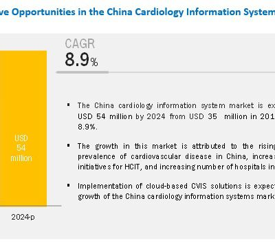 China cardiology information system market To Reach USD 54 million - Current And Future Perspectives 2024