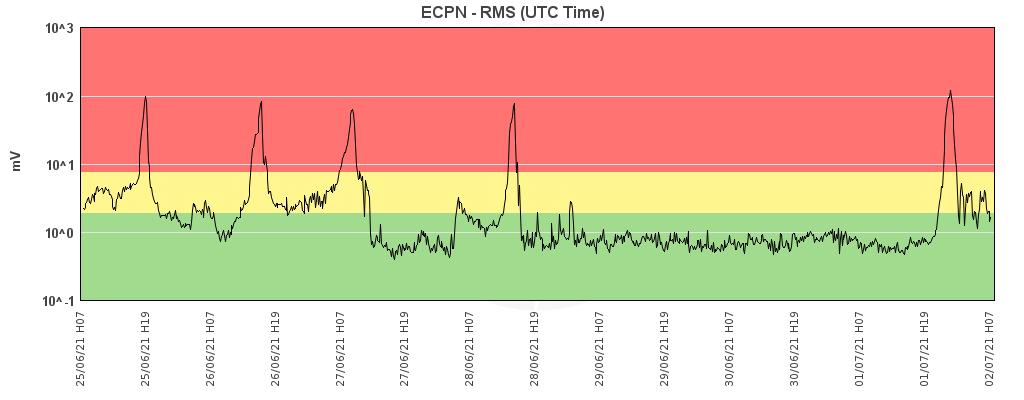 Etna - variations du trémor au 02.07.2021 / 07h - Doc. INGV OE