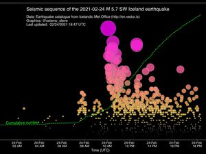 Reykjanes Peninsula - the main earthquake was preceded by various seismic foci in the previous 2 days - situation (right) of the number and magnitude of the current swarm - Doc. Dr. Stephen Hicks - a click to enlarge